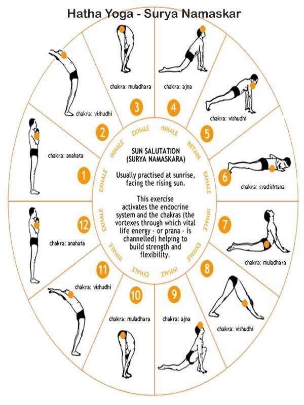 Hatha Yoga surya namaskar